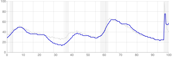 Connecticut monthly unemployment rate chart from 1990 to February 2021